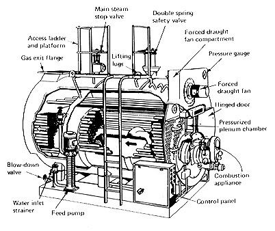 It shows the internal structure of a steam boiler in 2020