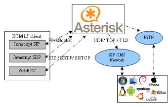 sipml5 - The world's first HTML5 SIP client (WebRTC