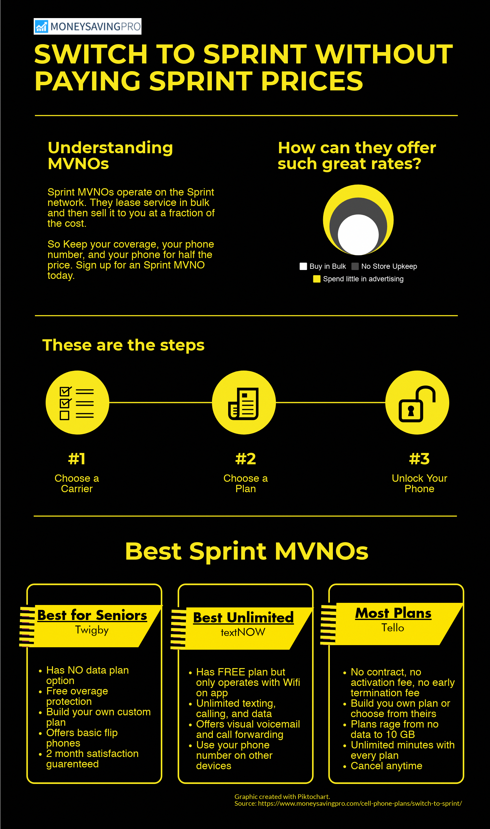 Sprint Mvnos Function By Leasing Coverage From The Actual Sprint Network Towers So You Ll Be A Compare Cell Phone Plans Cell Phone Plans Cell Phones In School