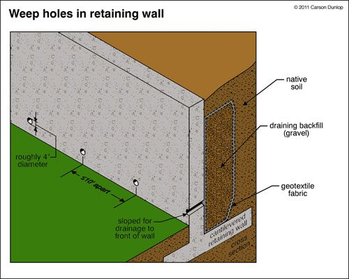 retainingwalls 1954jpg retaining wall drainageretaining wall designconcrete - Concrete Block Retaining Wall Design