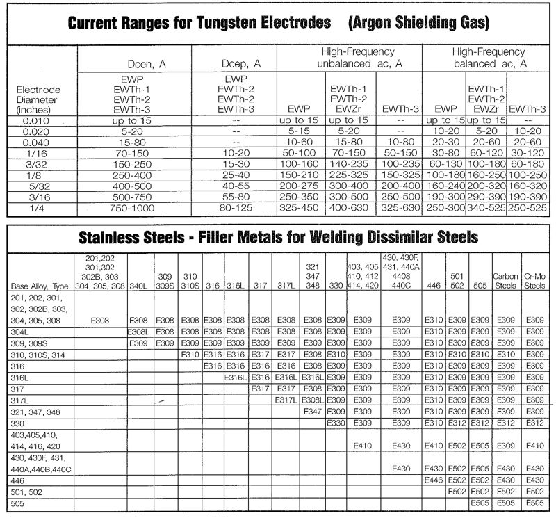Image result for tig welding rods chart welding info pinterest