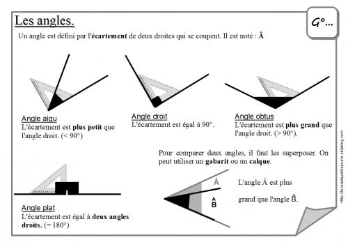 les angles (leçon) | Mathématiques, École secondaire, Ecole