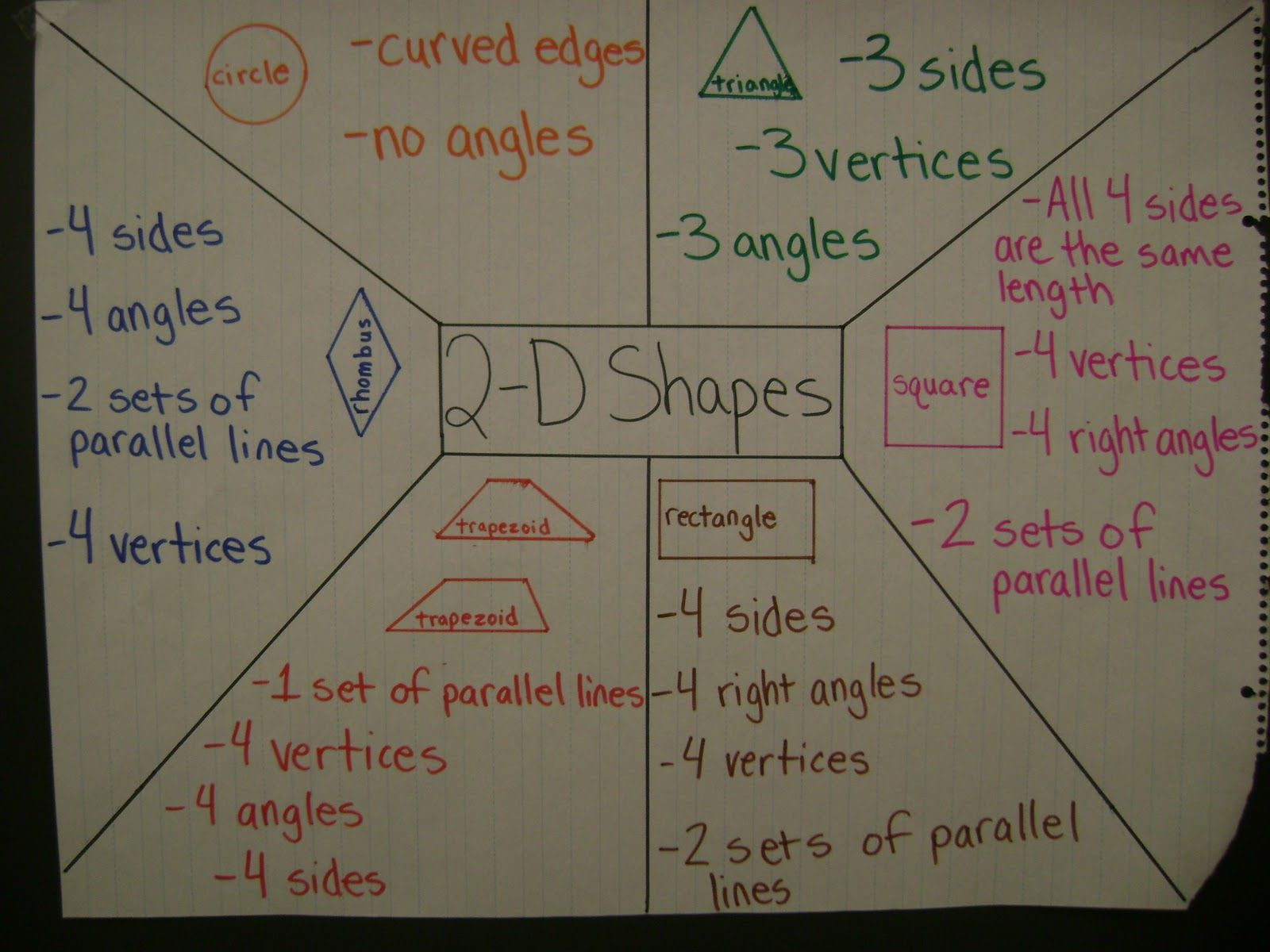 Pin By Beth Carlisle On Teaching Board Sir Cumference Lesson Ideas