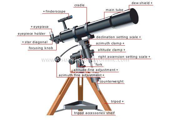 refracting telescope image | Telescope, Refracting ...