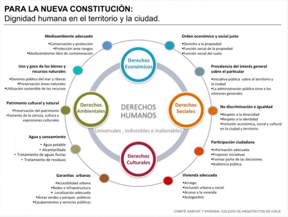 Lanzamiento Campaña Para La Nueva Constitución Dignidad