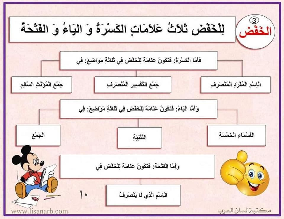 Pin By Soso On علامات الإعراب Internet Archive Messages Lis