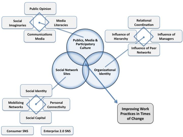 Literature Map For Research Review Improving Work Practice In Time Of Change Critical Thinking Participatory Culture Media And Dissertation Topics Topic