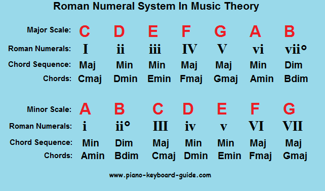 Roman Numerals System In Music Theory Chord Progressions Music