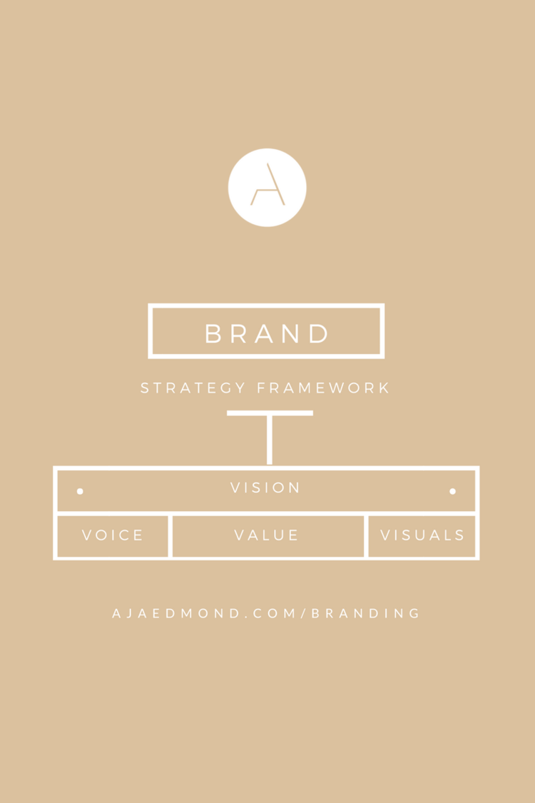 A Comprehensive Guide to Brand Strategy for Entreprenueurs ...