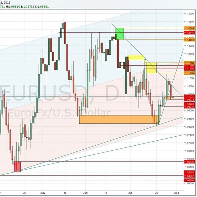 New scenario here for eurusd it dropped to the demand area
