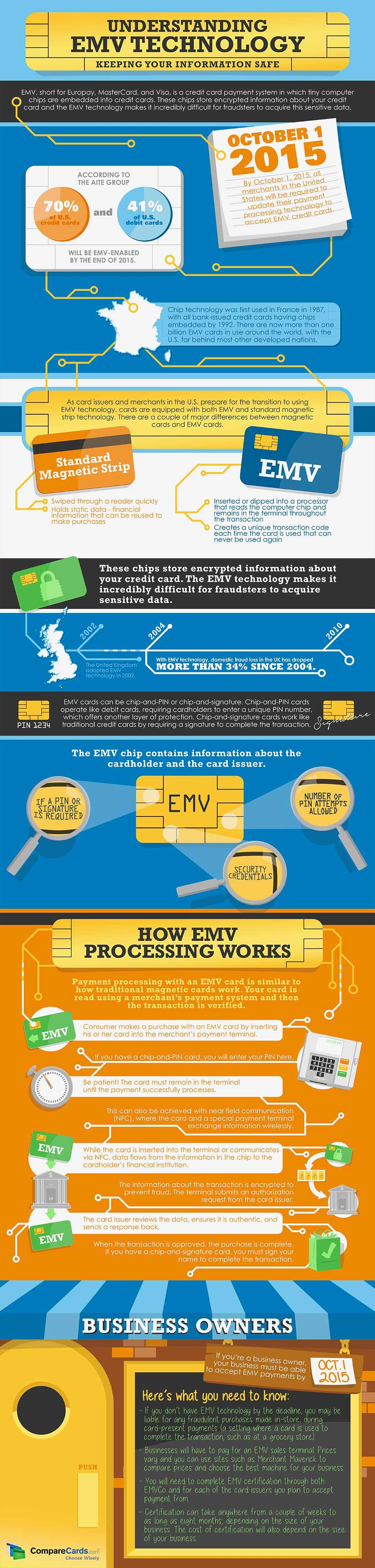 Say hello to emv the technology that makes credit cards safer say hello to emv the technology that makes credit cards safer infographic colourmoves