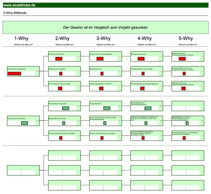 Mit Der Excel Vorlage 5 Why Methode Konnen Sie Ursachen Auf Den Grund Gehen Exceltricks In 2020 Excel Vorlage Vorlagen Entscheidungsfindung