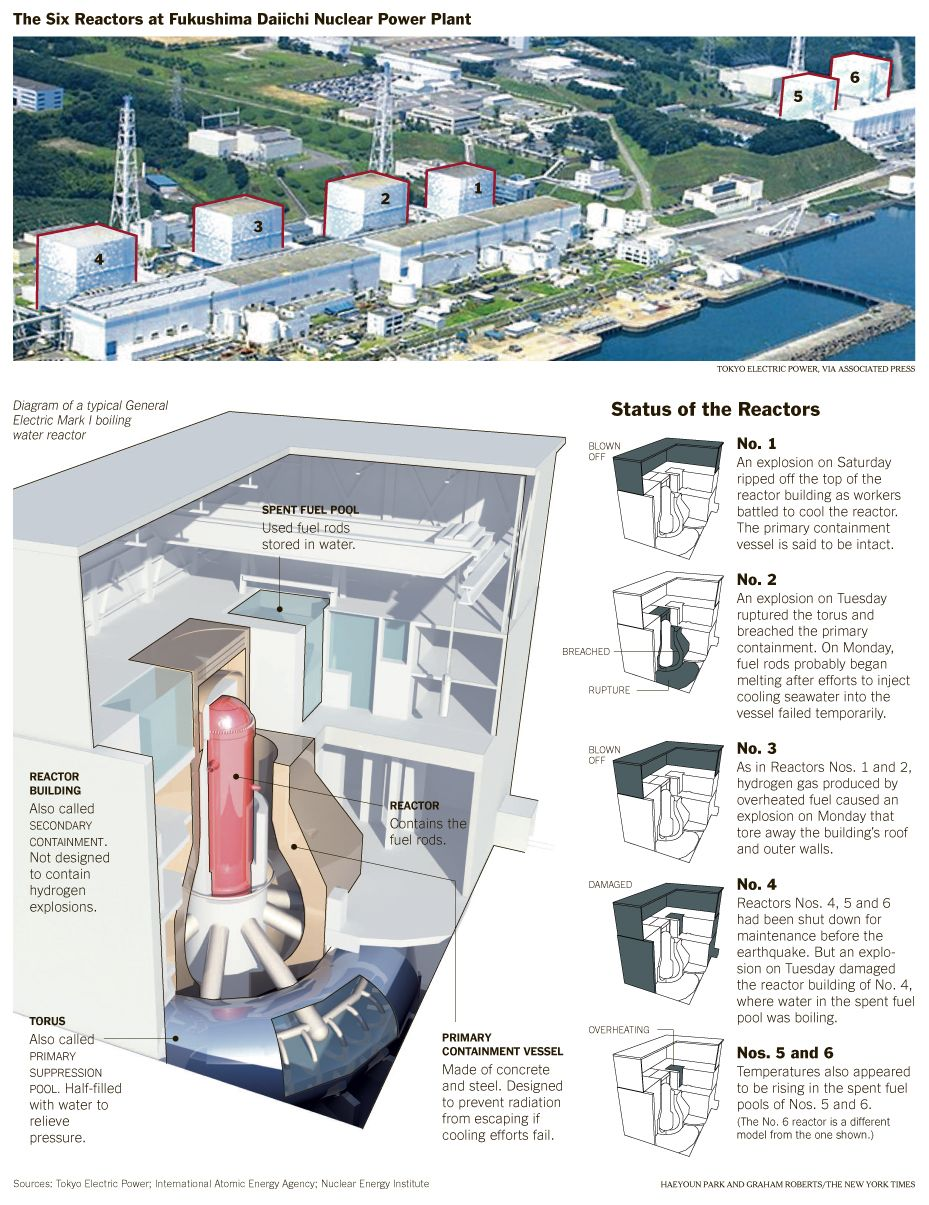 New York Times Diagrams Describing The Details Of Fukushima Nuclear Power Plant Diagram And Explanation Daiichi Following