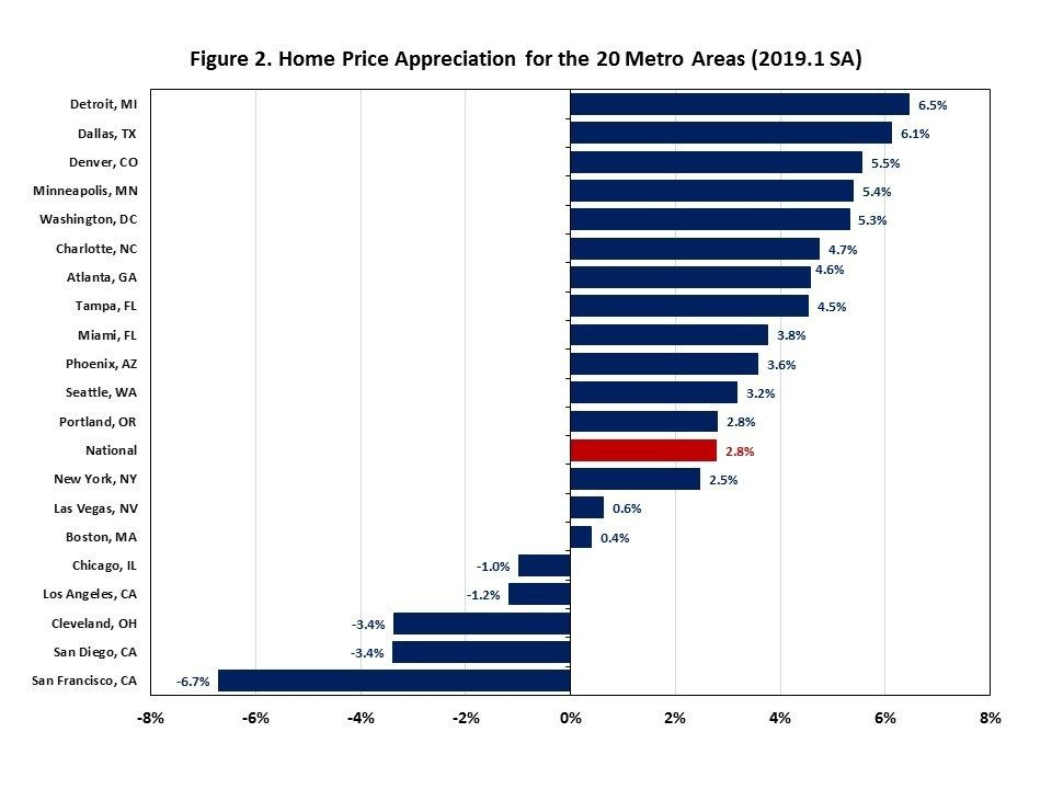 What Goes Up Must Come Down This From Case Shiller Today On The January Housing Market Activity Go Minneapolis We Ll Minneapolis Activities House Prices