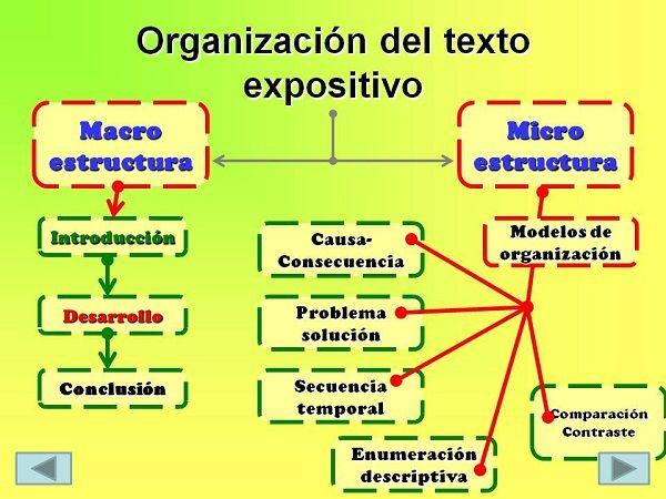 04 Ejemplos De Textos Expositivos Imagen 01 Ejemplo De