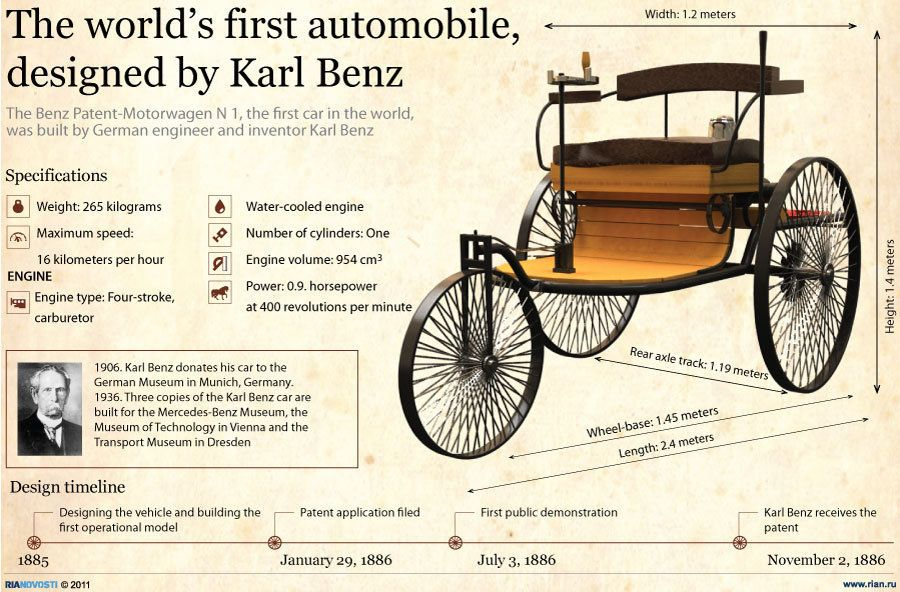 The world\'s first automobile, designed by Karl Benz | Pinterest ...
