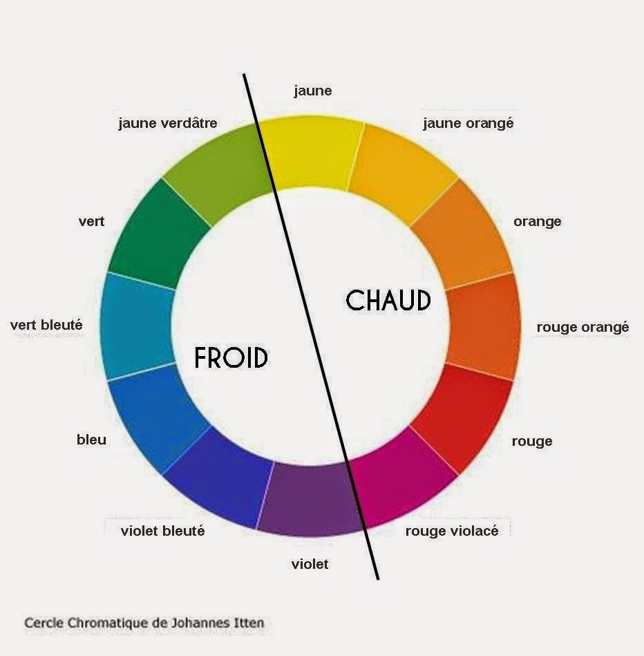 Carnet De Style Analyse Colorimetrique I Theorie Des Couleurs Theorie Des Couleurs Cercle Chromatique Cercle Des Couleurs