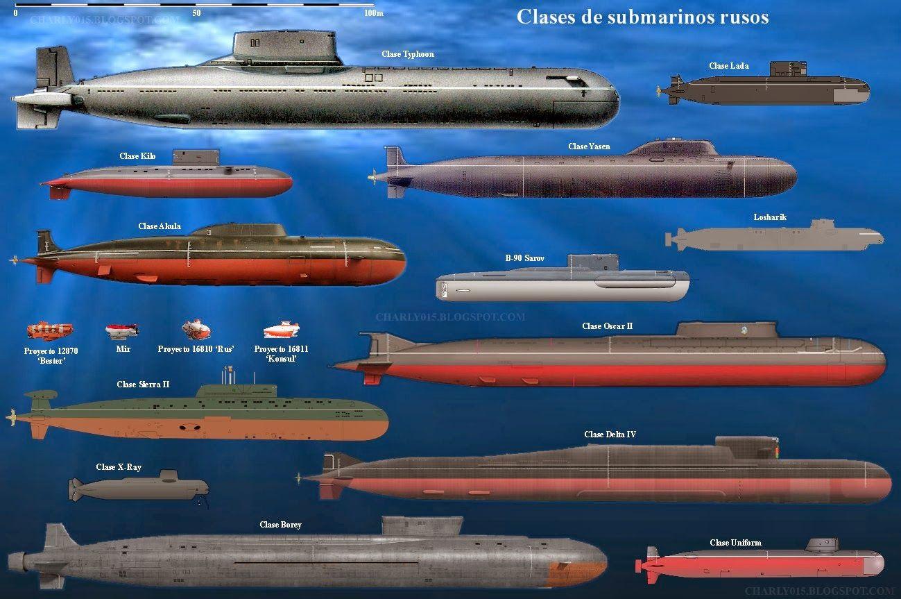 Russian Submarine Classes Barcos De Guerra Perfiles