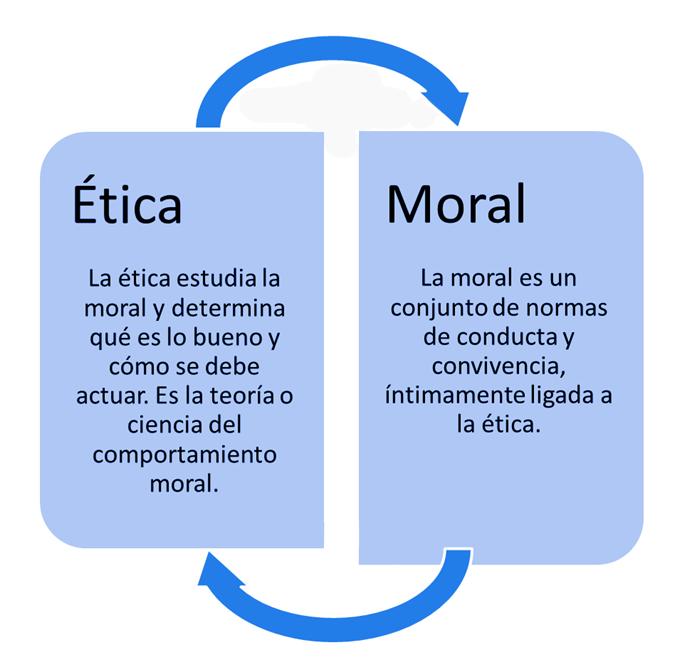 20 Ideas De Cultura Moral Definicion Principales Religiones Del Mundo Definiciones