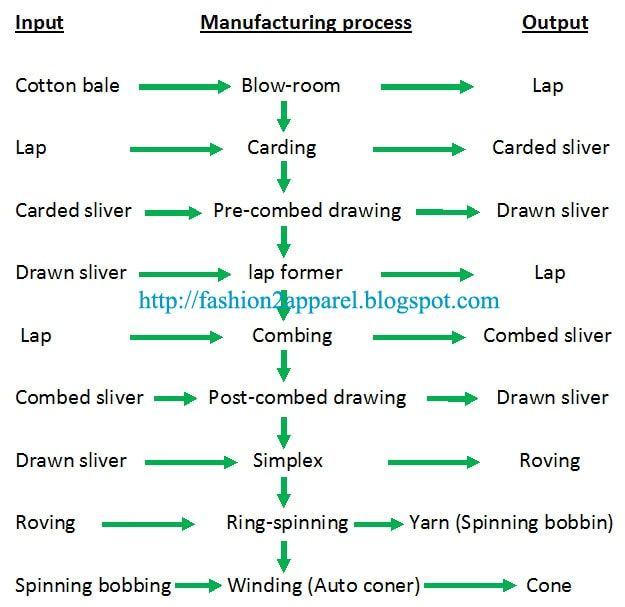 Flow chart of yarn manufacturing process   Yarn   Spinning