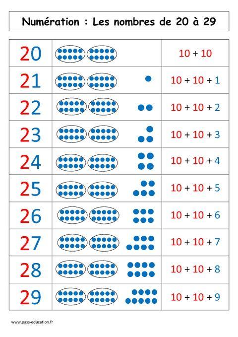 nombres de 20 29 cp primaire maths 1 num ration pinterest nombre les chiffres. Black Bedroom Furniture Sets. Home Design Ideas