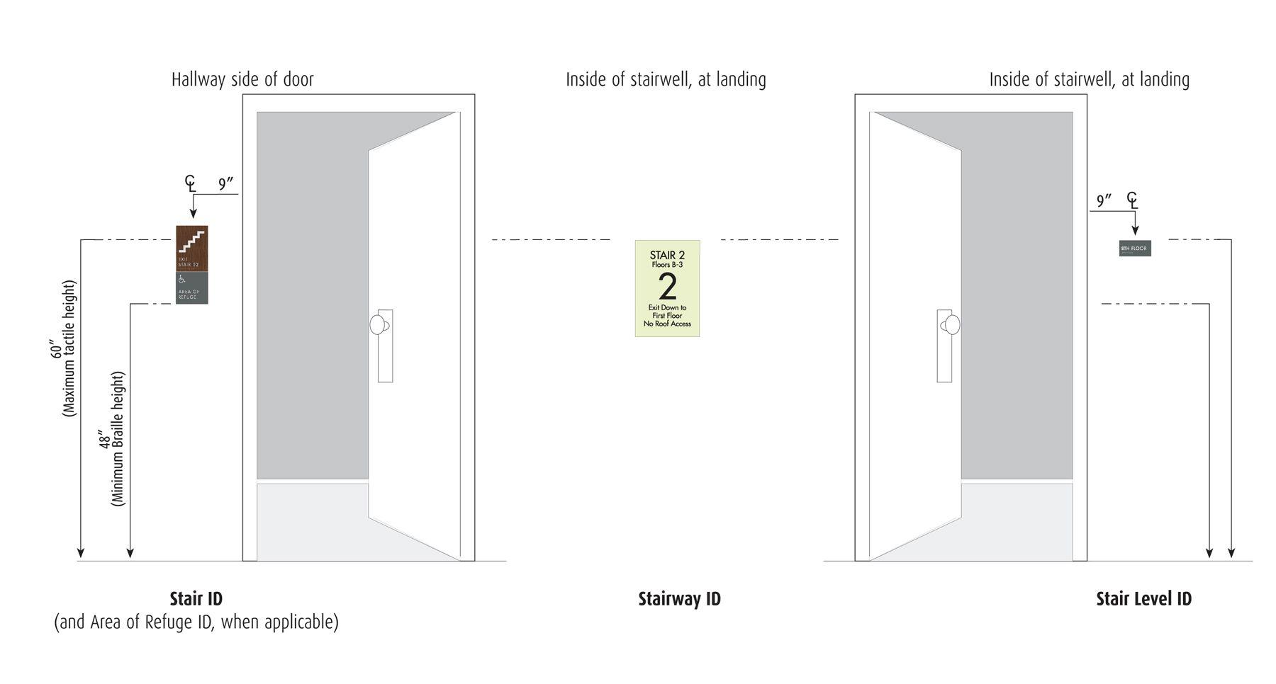 ADA Signage | Ada signage, Bathroom design, Ada bathroom