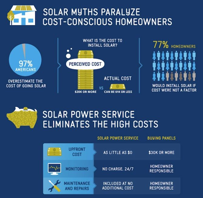 Upfront Cost of Installing Solar at Home | Solar cost, Solar energy diy,  Solar