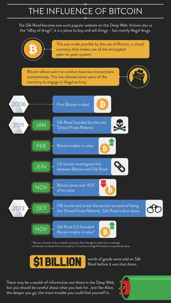 bitcoin deep web)