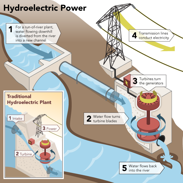 getting off the grid have you considered hydro electric powergetting off the grid have you considered hydro electric?