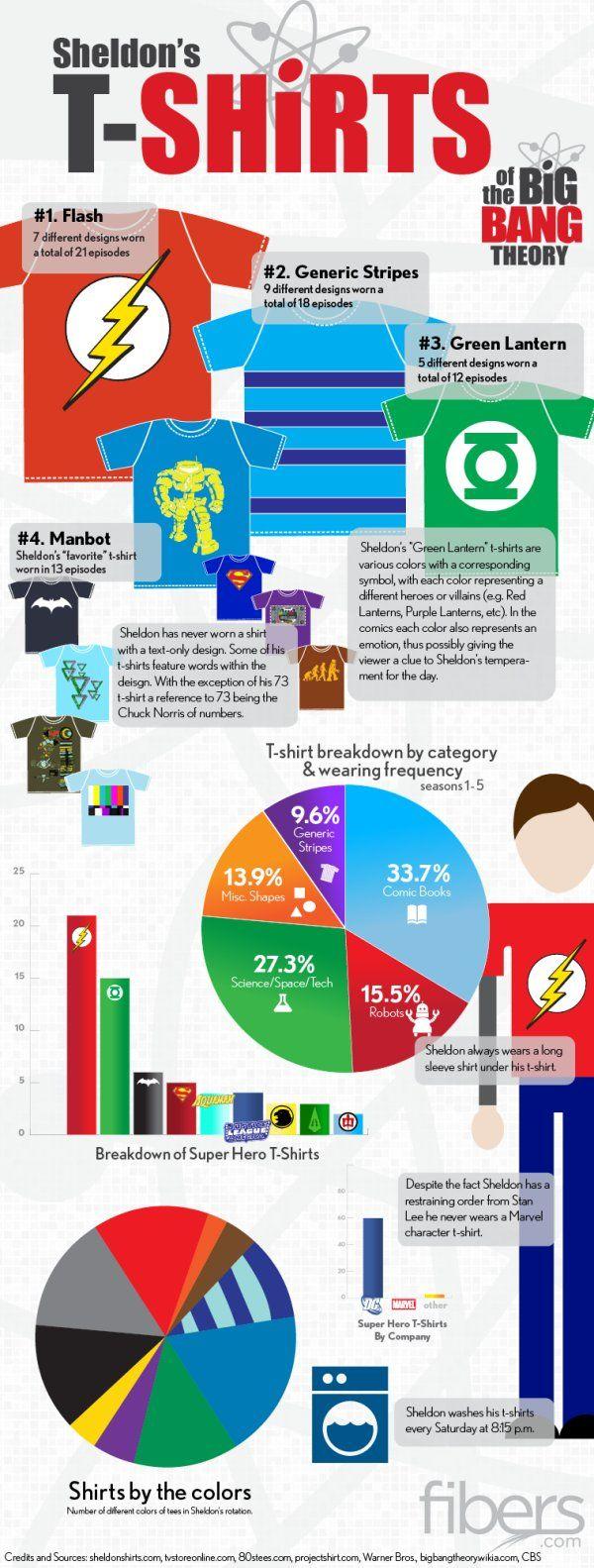 Todas las camisetas geek de Sheldon infografia