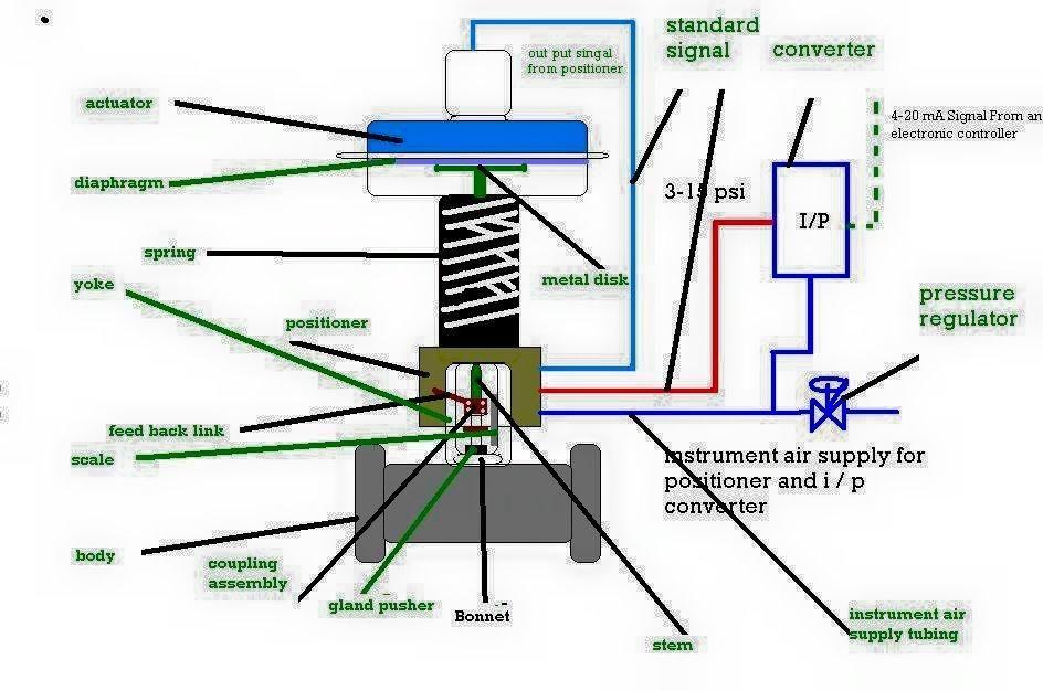 Control valve parts with images control valves valve