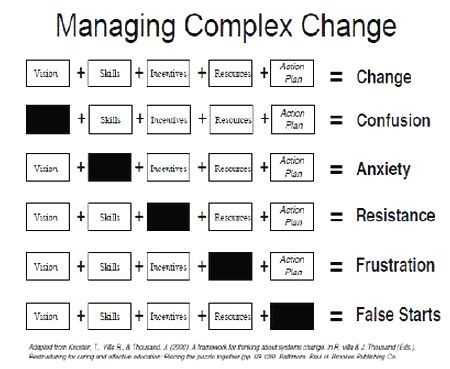 Managing Complex Change I Think This Would Be Very Useful In The