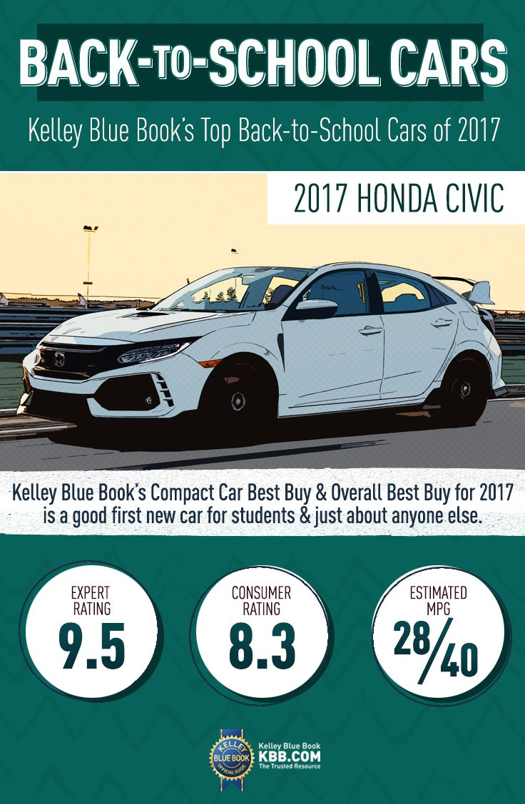 2017 Honda Civic Kelley Blue Books Cars Concept