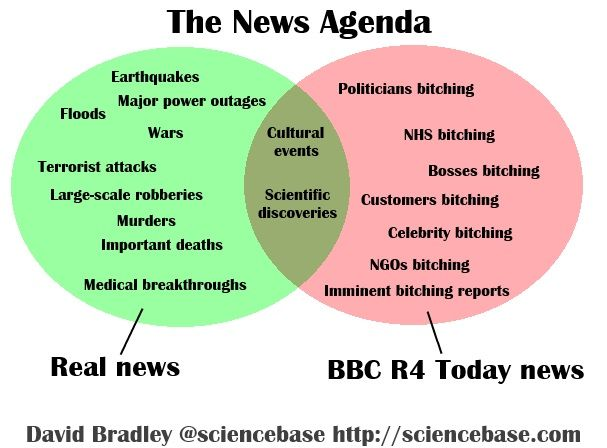 the real news agenda venn diagram