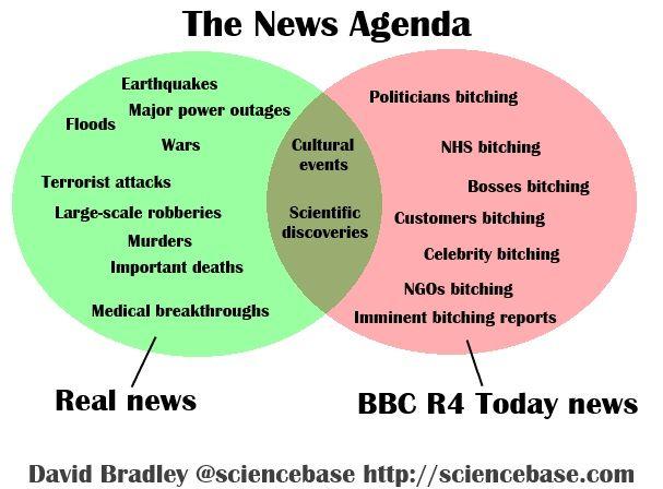 The real news agenda Venn Diagram Science Pinterest - agenda