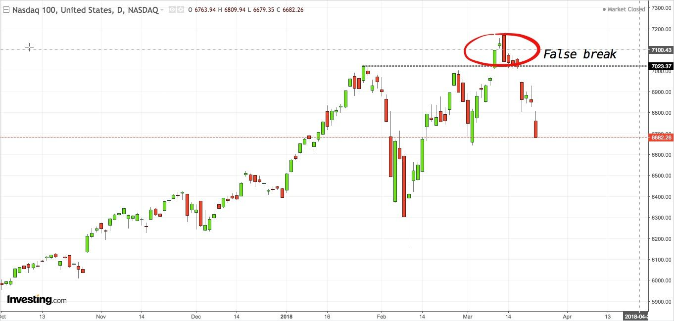Same old same old  Nasdaq 100 chart with false break
