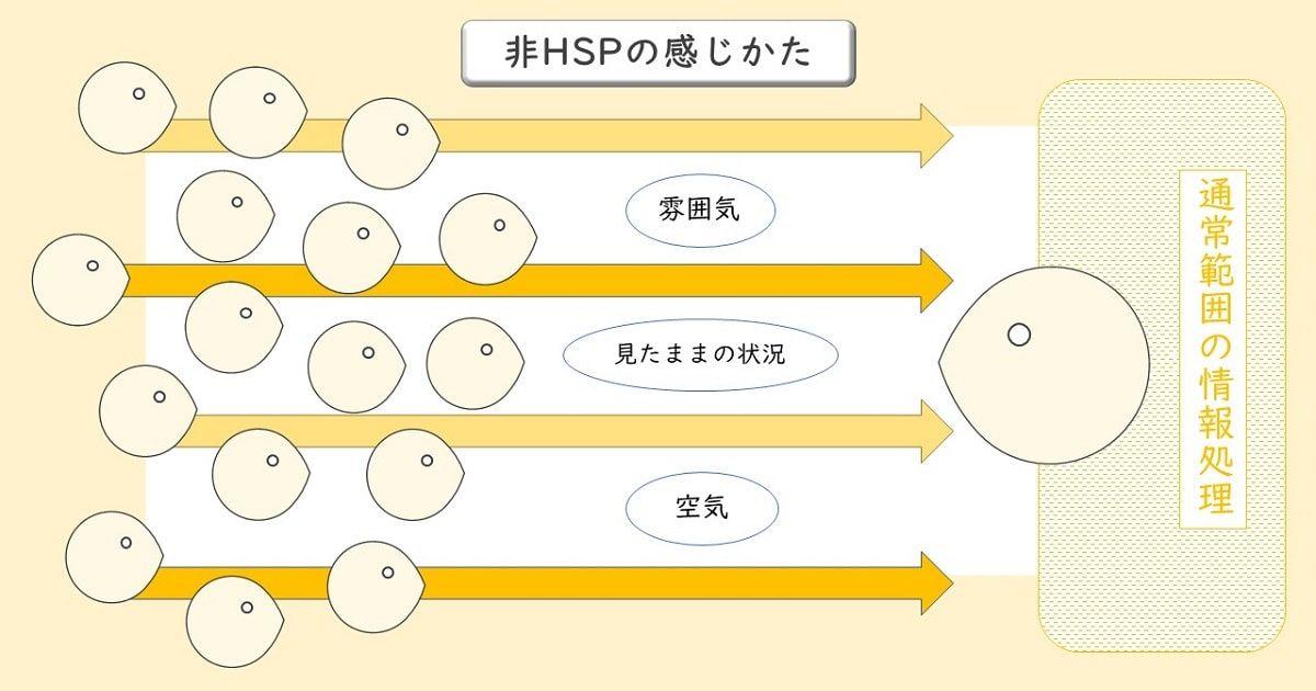 テスト Hps 診断
