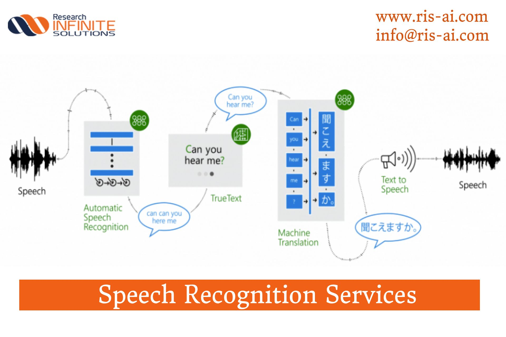 Speech Recognition Technology Is Being Used To Replace Other