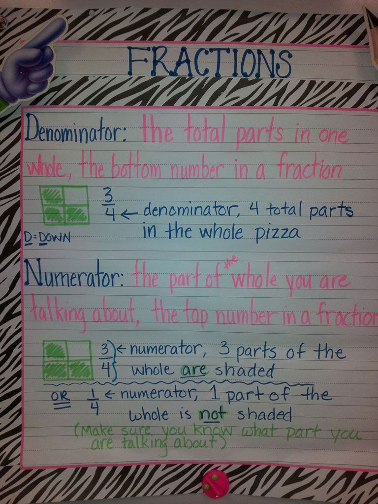 math - Fractions numerator and denominator anchor chart for school ...
