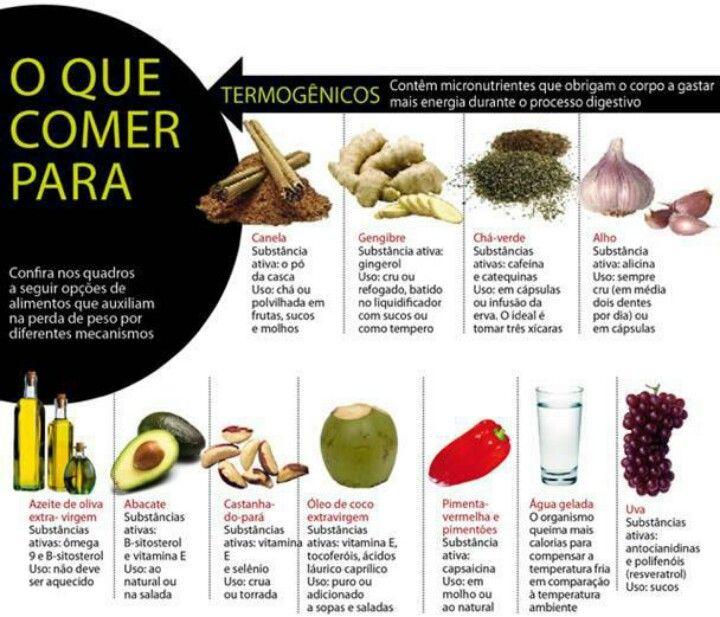 Alimentos Termogenicos Termogenicos Piramide Alimentar Nutricao