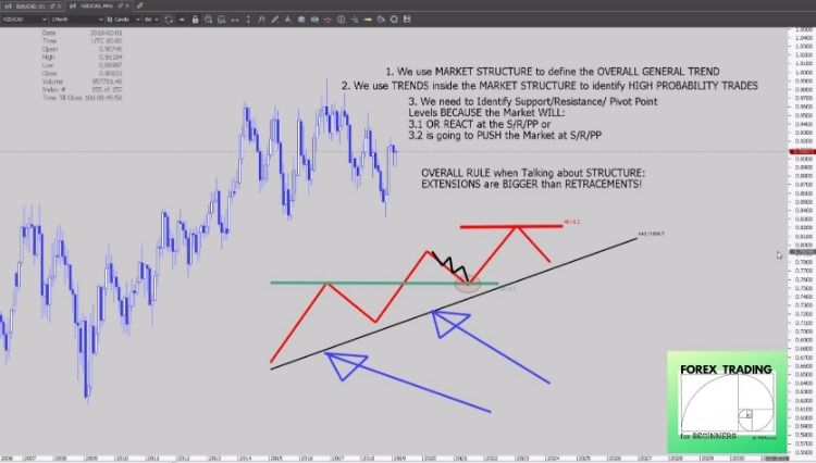 Forex Trading For Beginners Recap How To Use Market Structure