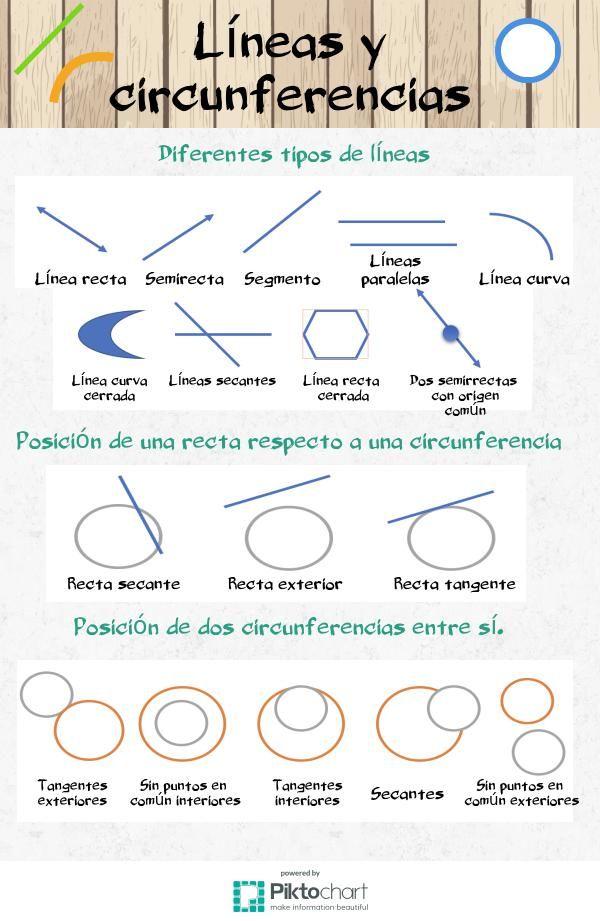 Líneas Y Circunferencias Piktochart Visual Editor Educacion Matematicas Primaria Matematicas Angulos Matematicas