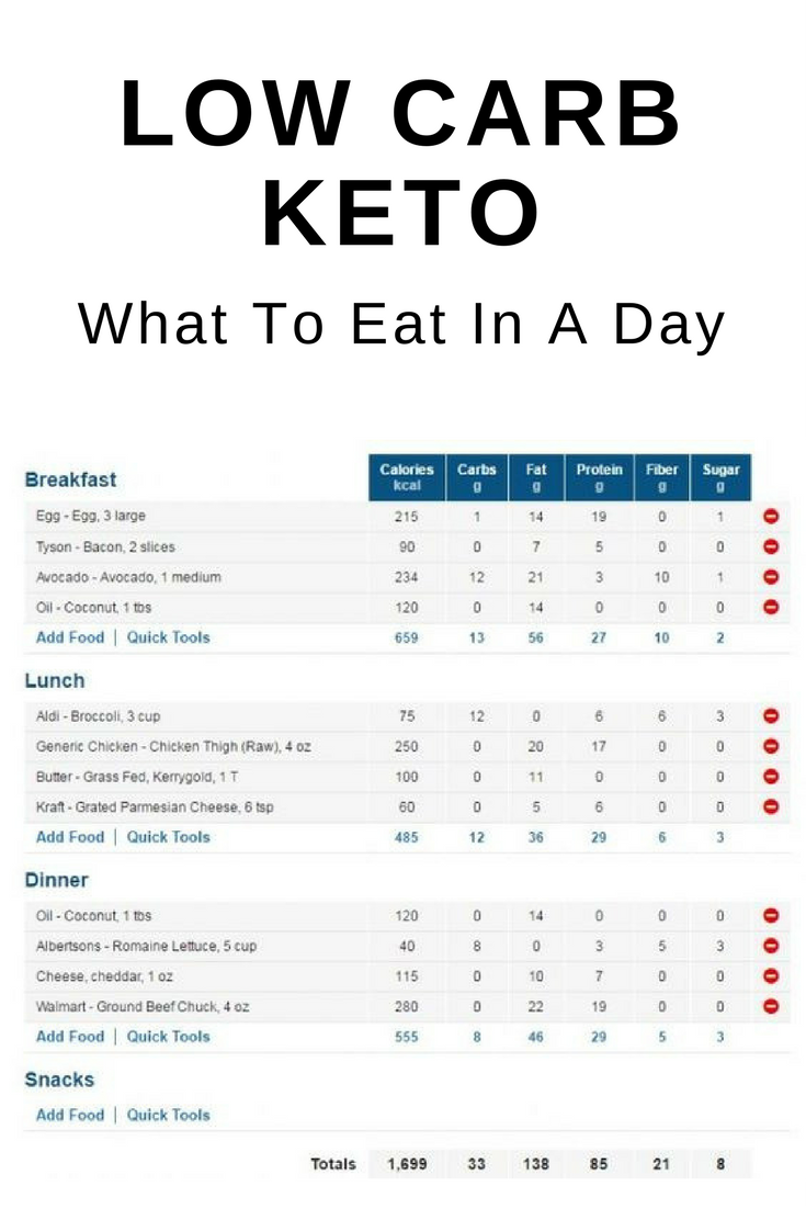 Low Carb Keto 7 Day Meal Plan