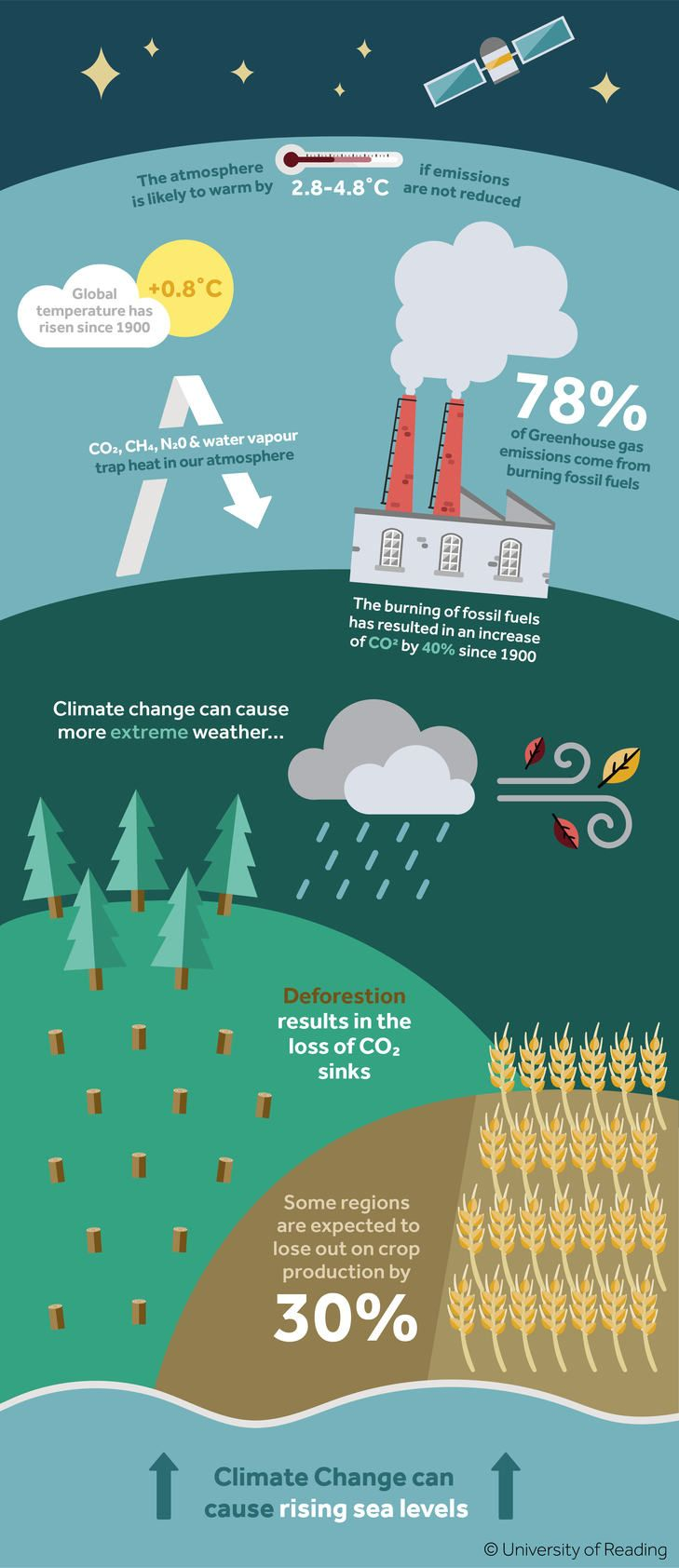 An infographic on climate change stating the following: The atmosphere is likely to warm by 2.8 to 4.8 degrees Celsius if emissions are not reduced. Global temperature has risen 0.8 degrees Celsius since 1900. Carbon dioxide, methane, nitrogen and water vapour trap heat in our atmosphere. 78% of Greenhouse gas emissions come from burning fossil fuels. The burning of fossil fuels has resulted in an increase of carbon dioxide by 40% since 1900. Climate change can cause more extreme weather…