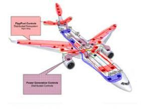 Global More Electric Aircraft (MEA) Sales Market 2016 Industry Trend and Forecast 2021 @ http://www.orbisresearch.com/reports/index/global-more-electric-aircraft-mea-sales-market-2016-industry-trend-and-forecast-2021 .