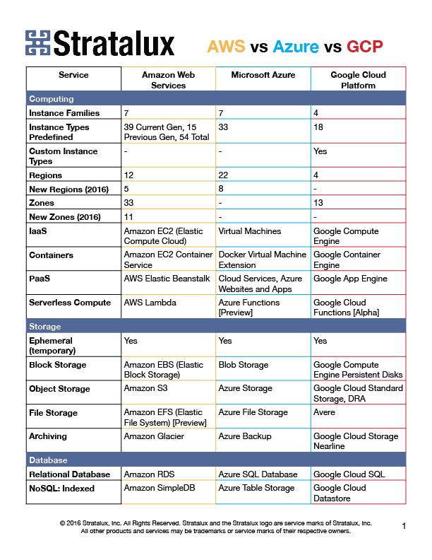 AWS vs Azure vs GCP Comparison Chart - Stratalux | Information