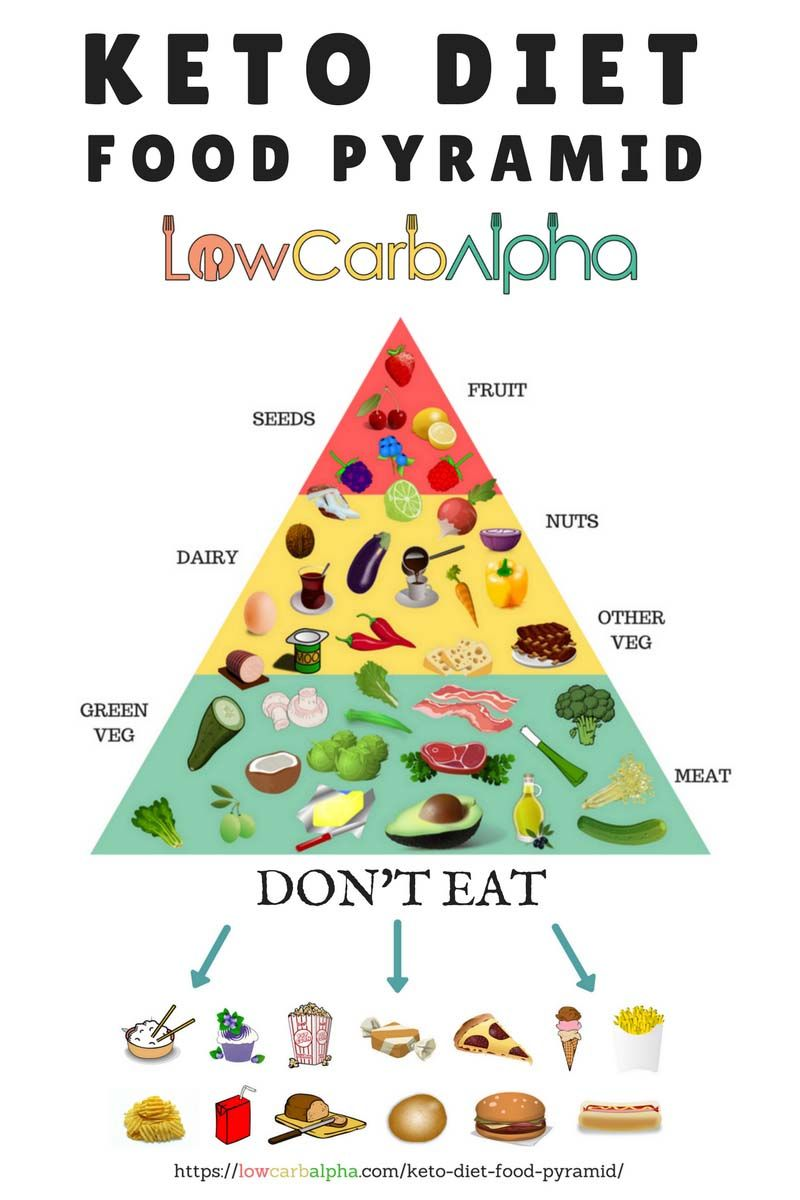 Gorgeous image pertaining to keto food pyramid printable