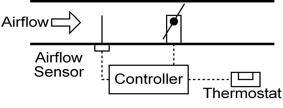 HVAC VAV systems   Variable air volume, Math equations, Hvac