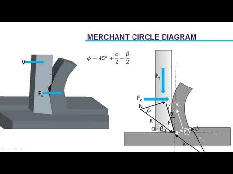 This video explains how to draw shear force bending moment diagram this video explains how to draw shear force bending moment diagram in case of cantilever beam carrying uniformly distributed load point load ccuart Image collections