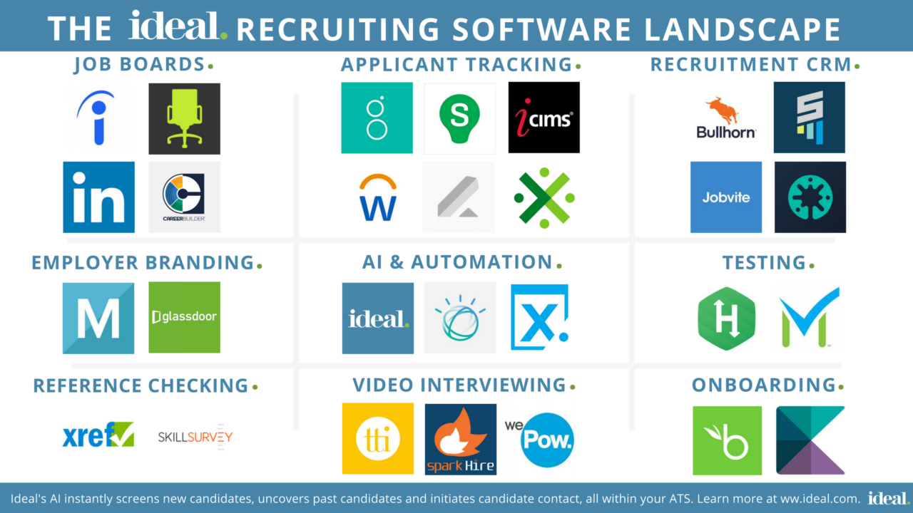 An Infographic On The 28 Top Recruiting Software Tools Rrhh